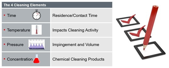 Cincinnati Industrial Ovens 4 Cleaning Elements Chart for Blog